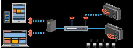 screen based standalone dataloggers