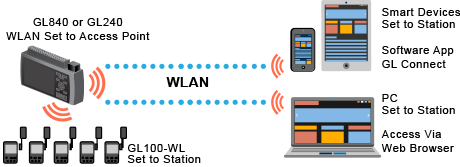 WLAN Access Station Datalogging