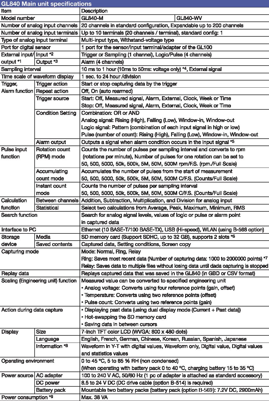 gl840 screen based datalogger specifications